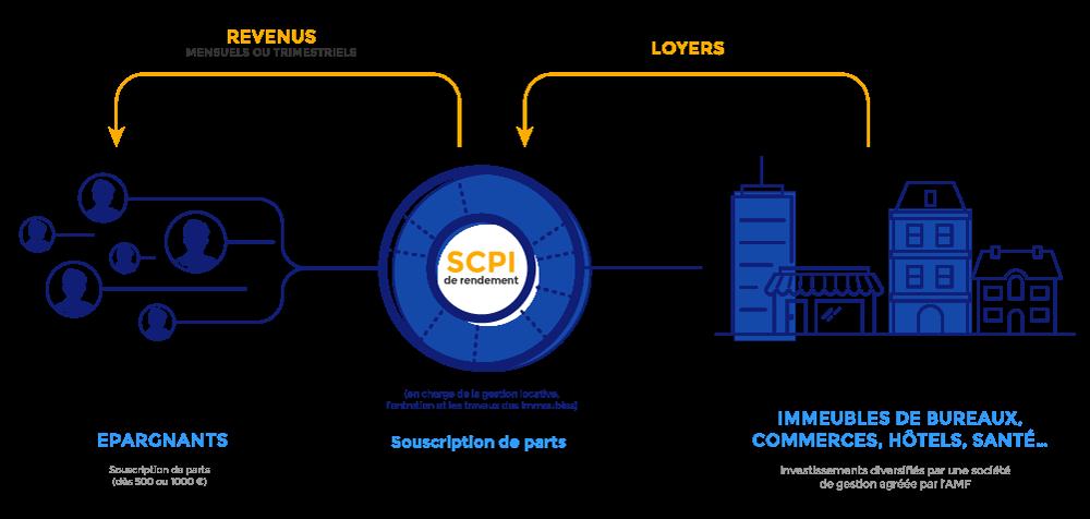La Pierre Papier : investissement dans des SCPI