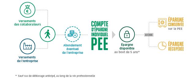 Plan d'Épargne Entreprise (PEE)